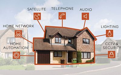 "Ever Changing Technology, Is Your Home ""Future Ready?"""